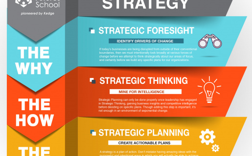 chart depicting the 3 layers of strategy