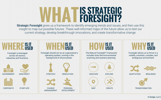 What is Strategic Foresight infographic